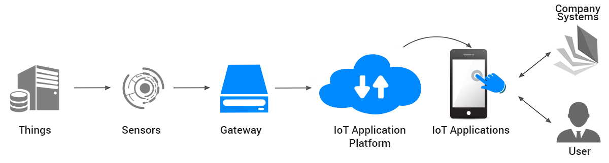 IoT, internet of things stack, IoT platform and applications