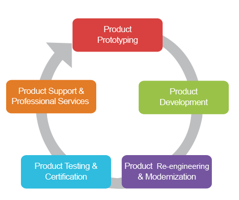Outsourced product development opd for Product development services