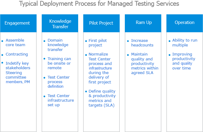 Offshore Test Center Setup Process - Managed Testing Services provided by IMT Solutions